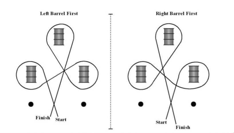 barrel racing pattern